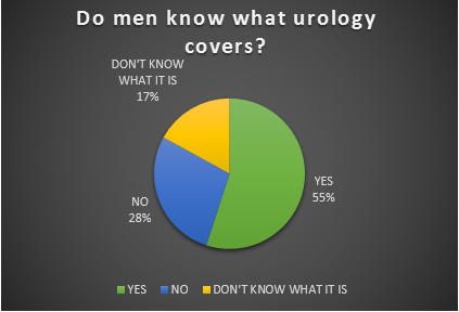 Male urology awareness